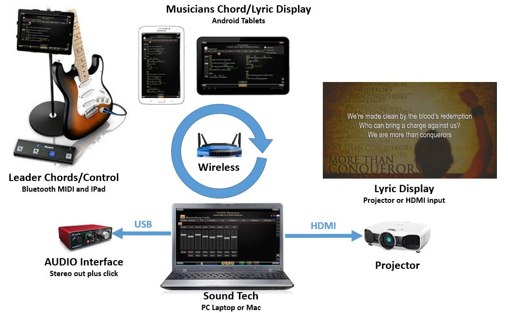 WorshipSong Band Is a Powerful Free Multitrack Player | Renewing Worship